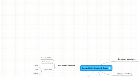 Mind Map: Roman Myth: Romulus & Remus