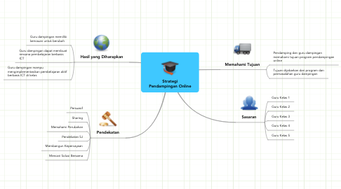 Mind Map: Strategi Pendampingan Online