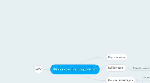 Mind Map: Финансовый департамент