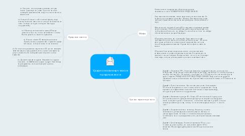 Mind Map: Ударное коммерческое предложение