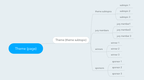 Mind Map: Theme (page)