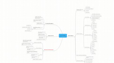 Mind Map: PendampinganBerbasis Sekolah