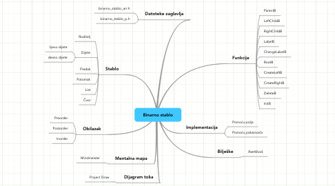 Mind Map: Binarno stablo