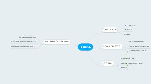 Mind Map: LEITURA