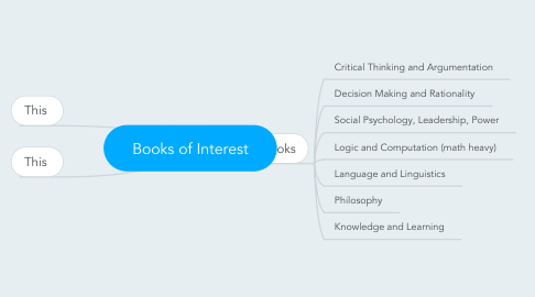 Mind Map: Books of Interest