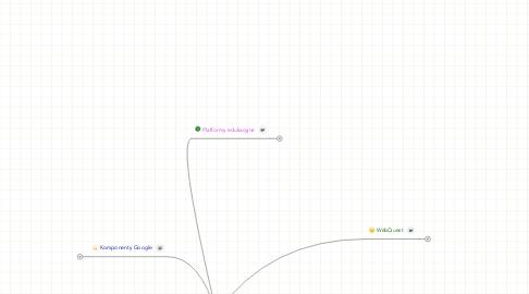 Mind Map: Technologie w kształceniu