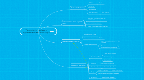 Mind Map: The production and sale of cigarettes should be made illegal