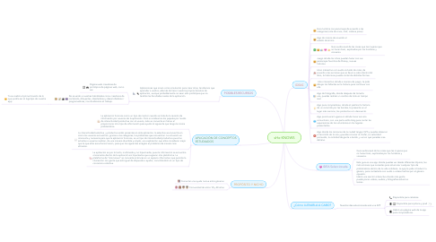 Mind Map: sHe KNOWS