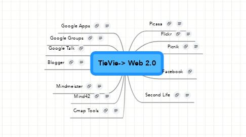 Mind Map: TieVie-> Web 2.0