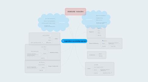 Mind Map: Jugendkommunalwahlprogramm