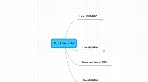 Mind Map: Modules licht