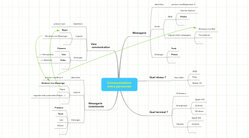 Mind Map: Communications entre personnes