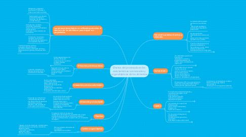 Mind Map: Efectos del procesado en las  características nutricionales y  organolépticas de los alimentos