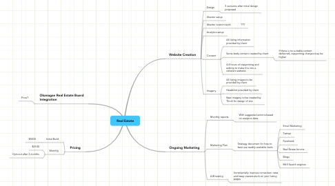 Mind Map: Real Estate