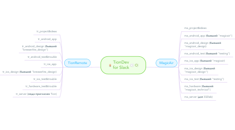 Mind Map: TionDev for Slack