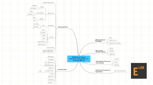 Mind Map: POLIMI (Como Campus) Educational Communication and eLearning (2009-10)