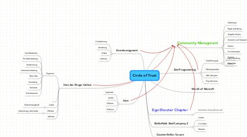 Mind Map: Circle of Trust