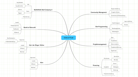 Mind Map: Circle of Trust