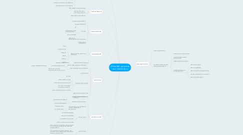 Mind Map: Office 365 -projektien suunnittelukokous