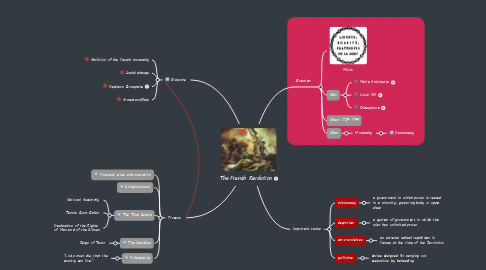 Mind Map: The French Revolution
