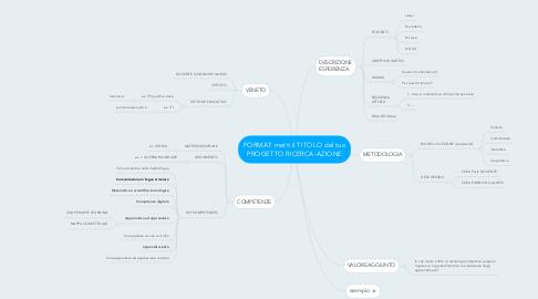 Mind Map: FORMAT: metti il TITOLO del tuo PROGETTO RICERCA-AZIONE