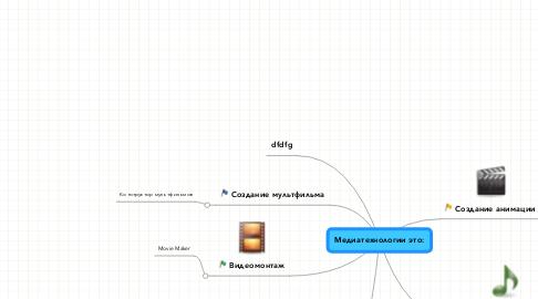 Mind Map: Медиатехнологии это: