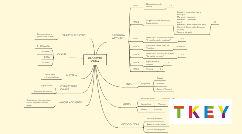 Mind Map: PROGETTO CLIMA