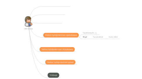 Mind Map: VES Heinola