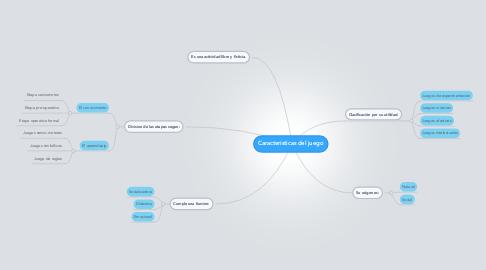 Mind Map: Características del juego