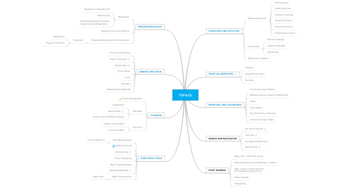 Mind Map: YSPACE