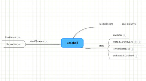 Mind Map: Baseball