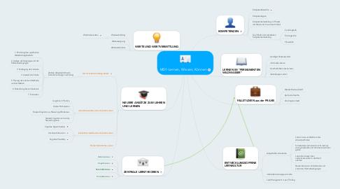 Mind Map: M01-Lernen, Wissen, Können
