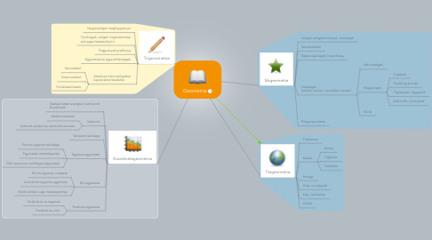 Mind Map: Geometria
