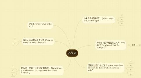 Mind Map: 石头汤