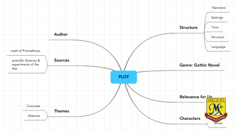 Mind Map: PLOT