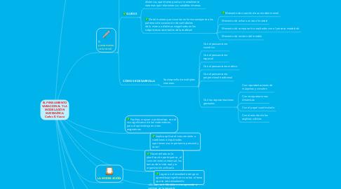 Mind Map: EL PENSAMIENTO VARIACIONAL Y LA MODELACIÓN MATEMÁTICA Carlos E. Vasco