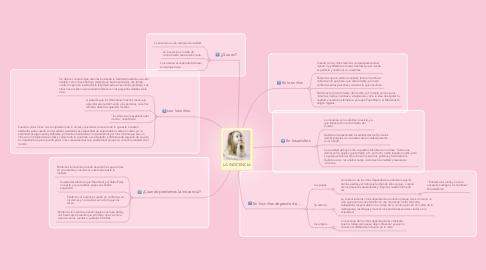 Mind Map: LA INOCENCIA