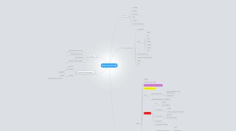 Mind Map: Blood Coagulation