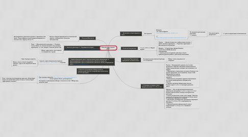 Mind Map: План рекламы вашего сайта.