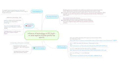 Mind Map: Influence of technology on SG Youth - on what aspects of these youths? be specific