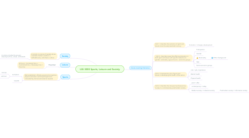 Mind Map: LSS 3003 Sports, Leisure and Society