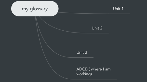 Mind Map: my glossary