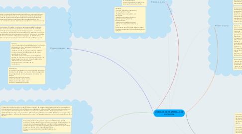 Mind Map: MODELOS DE DESARROLLO DE SOFTWARE