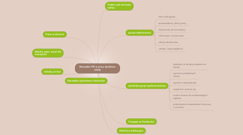Mind Map: Narzędzia TIK w pracy dyrektora szkoły