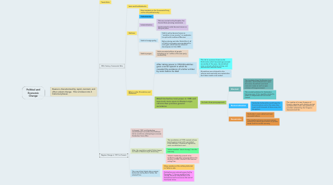 Mind Map: Political and Economic Change