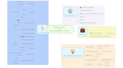 Mind Map: Mobile Learning by Delia Carrizales & Ron Scherba