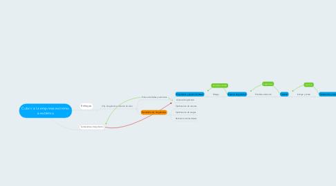 Mind Map: Cubrir a la empresa extremo a extremo