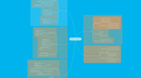 Mind Map: Modelo de Desarrollo