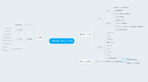 Mind Map: ID掲示板2.0のサービス名