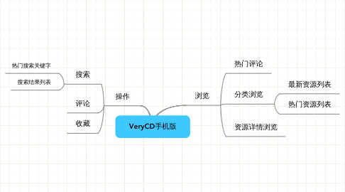 Mind Map: VeryCD手机版